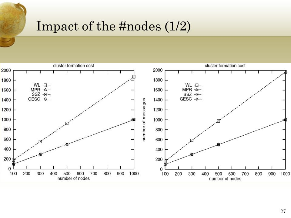 Impact of the #nodes (1/2)