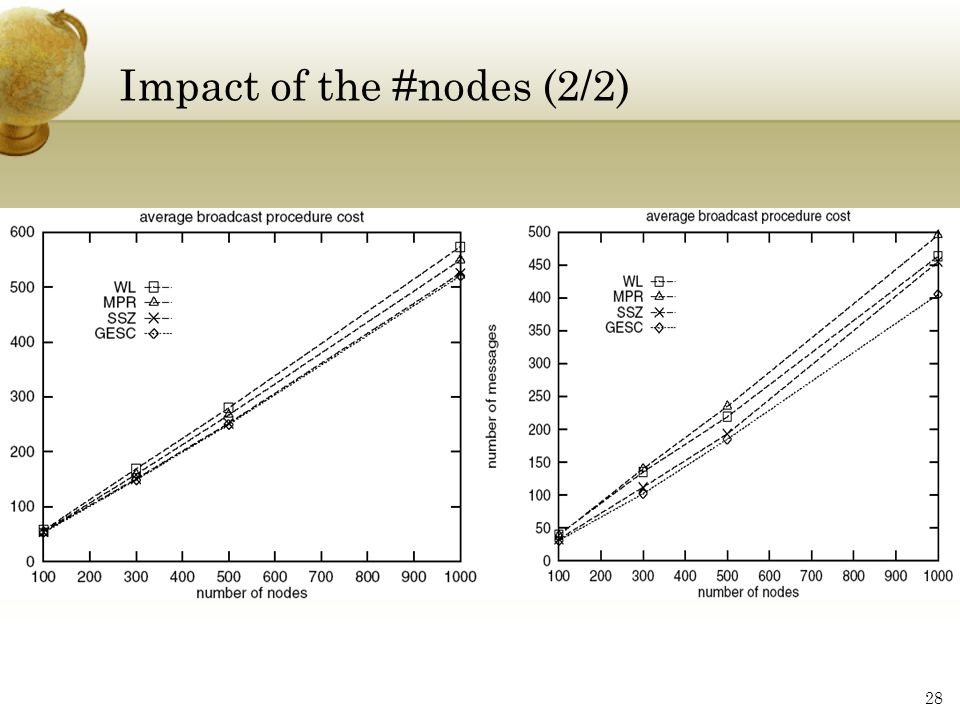 Impact of the #nodes (2/2)