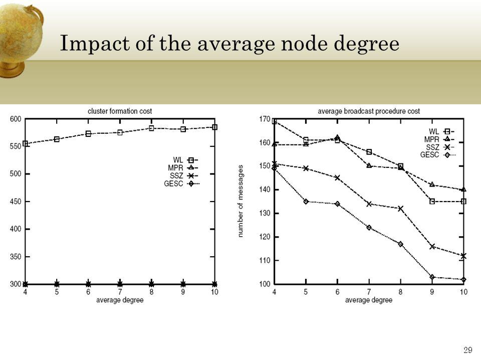 Impact of the average node degree