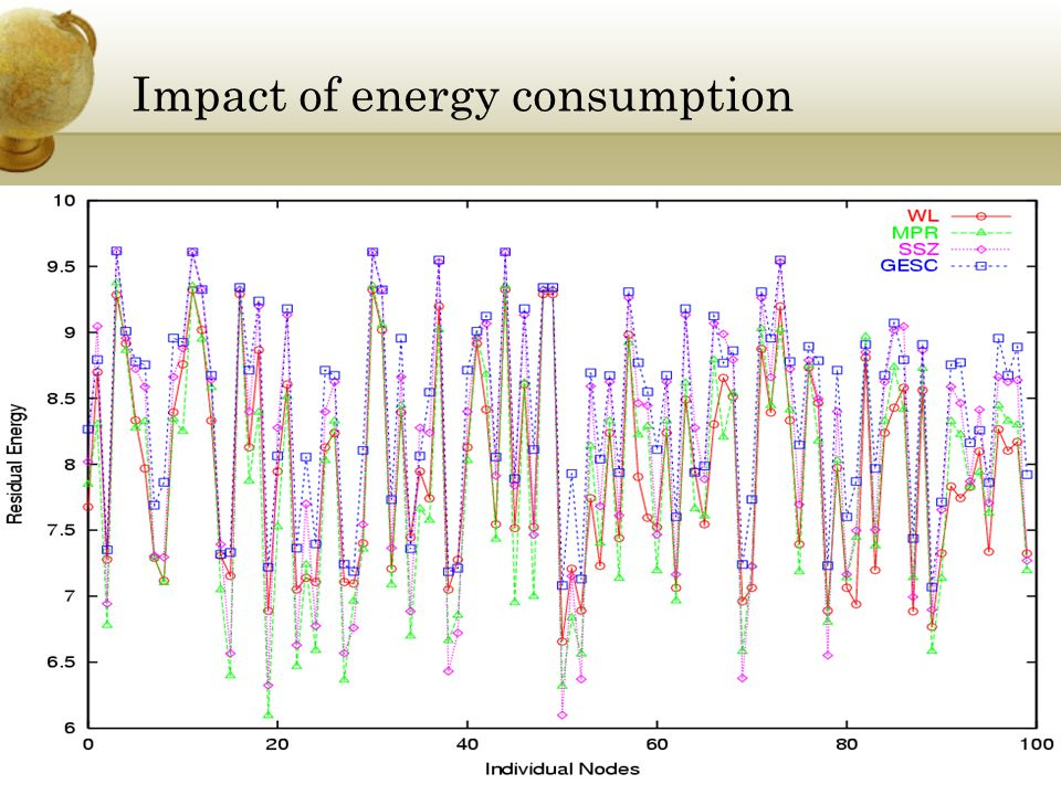 Impact of energy consumption