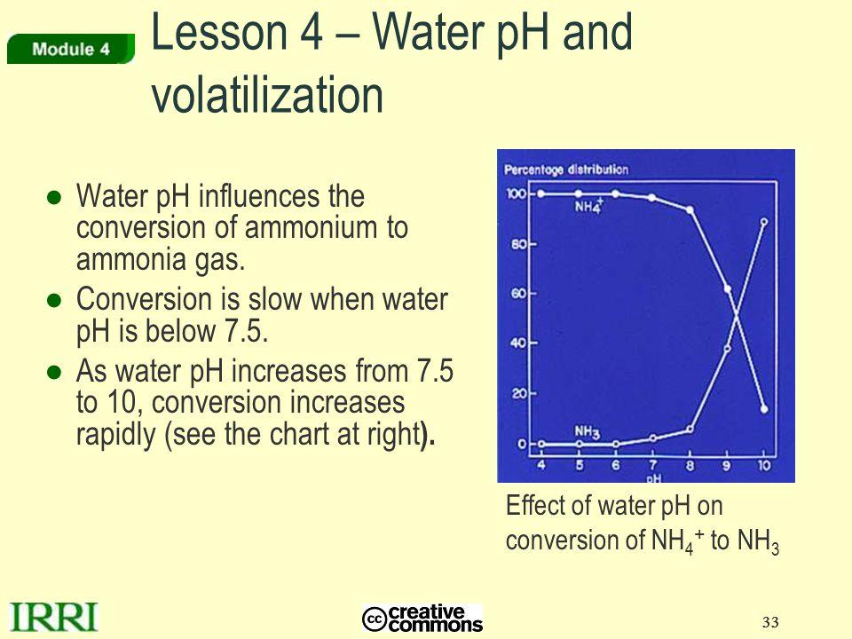 Lesson 4 – Water pH and volatilization