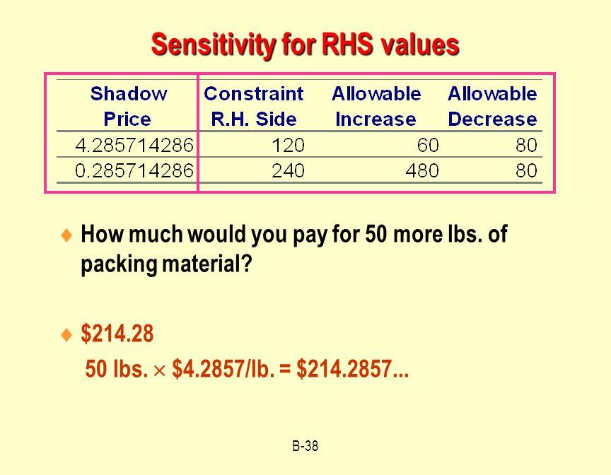 Sensitivity for RHS values