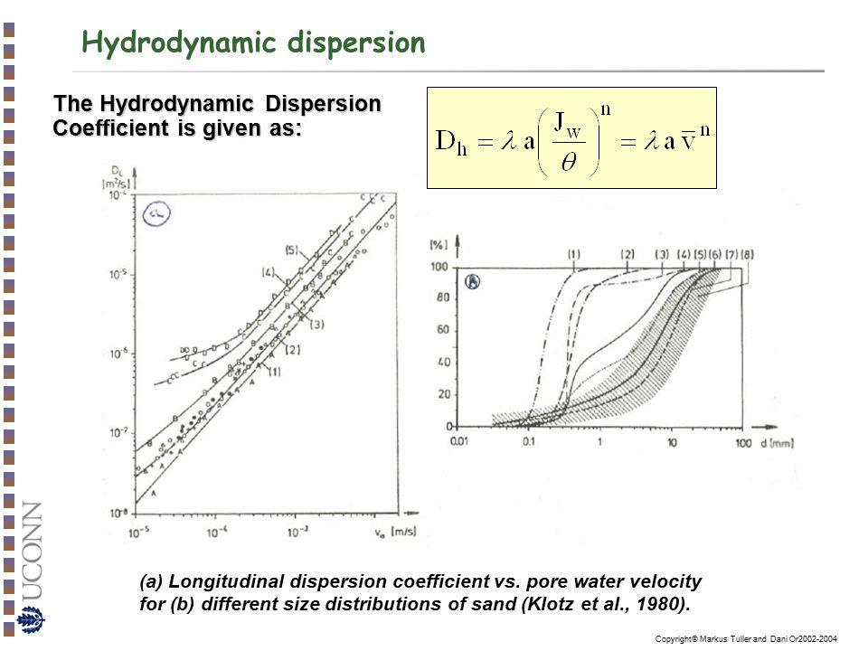 Hydrodynamic dispersion