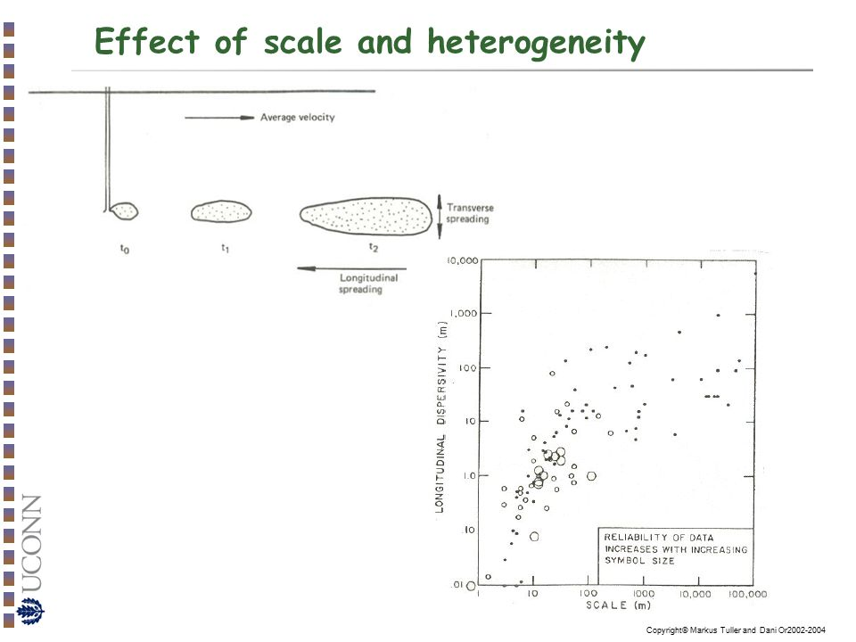 Effect of scale and heterogeneity