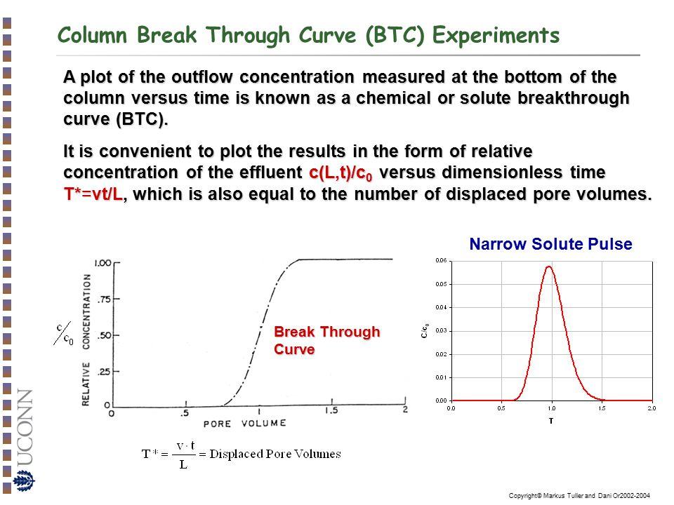 Column Break Through Curve (BTC) Experiments