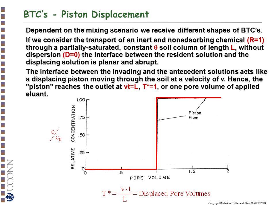 BTC's - Piston Displacement