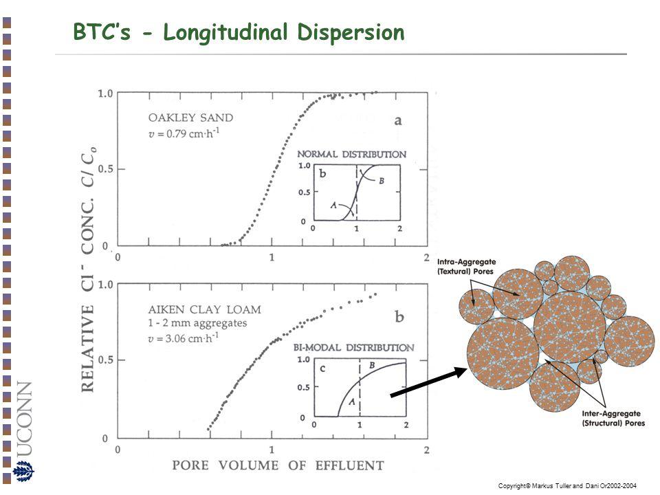 BTC's - Longitudinal Dispersion
