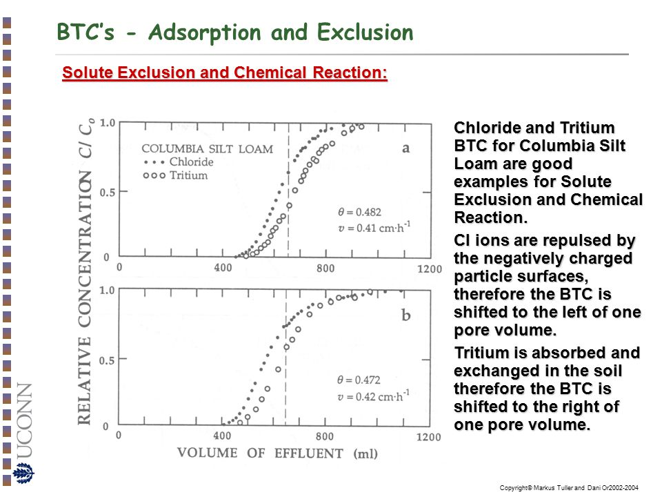 BTC's - Adsorption and Exclusion