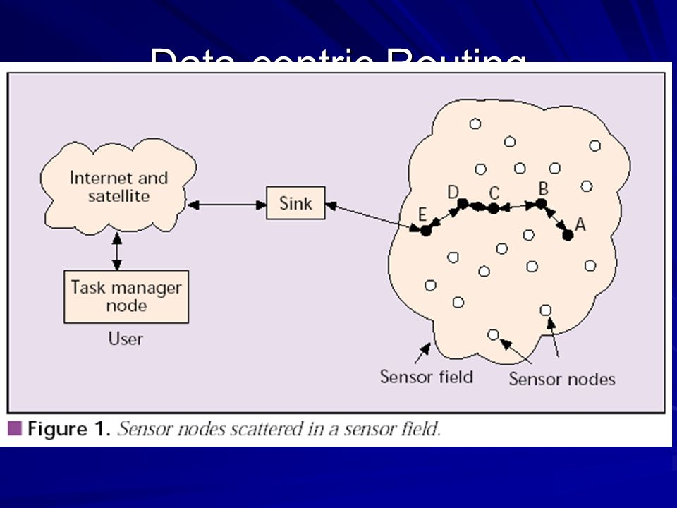 Data-centric Routing Interest dissemination is performed to assign the sensing tasks to the sensor nodes.