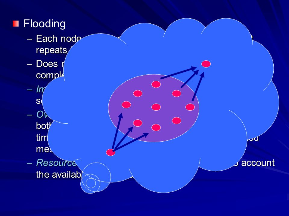 Flooding Each node receiving a data or management packet repeats it by broadcasting.