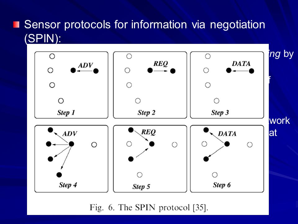 Sensor protocols for information via negotiation (SPIN):