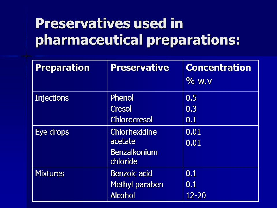 Preservatives used in pharmaceutical preparations: