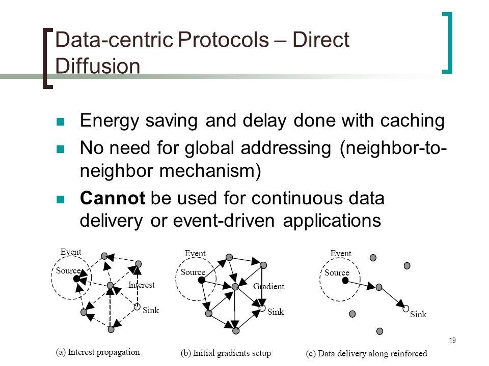 Data-centric Protocols – Direct Diffusion