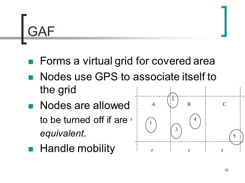 GAF Forms a virtual grid for covered area