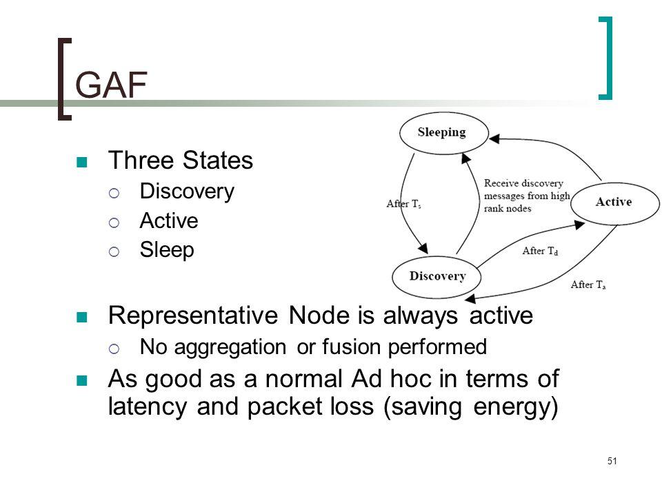 GAF Three States Representative Node is always active