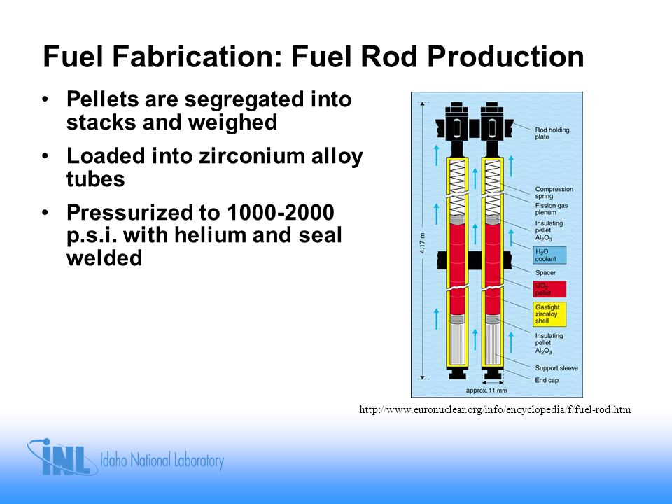 Fuel Fabrication: Fuel Rod Production