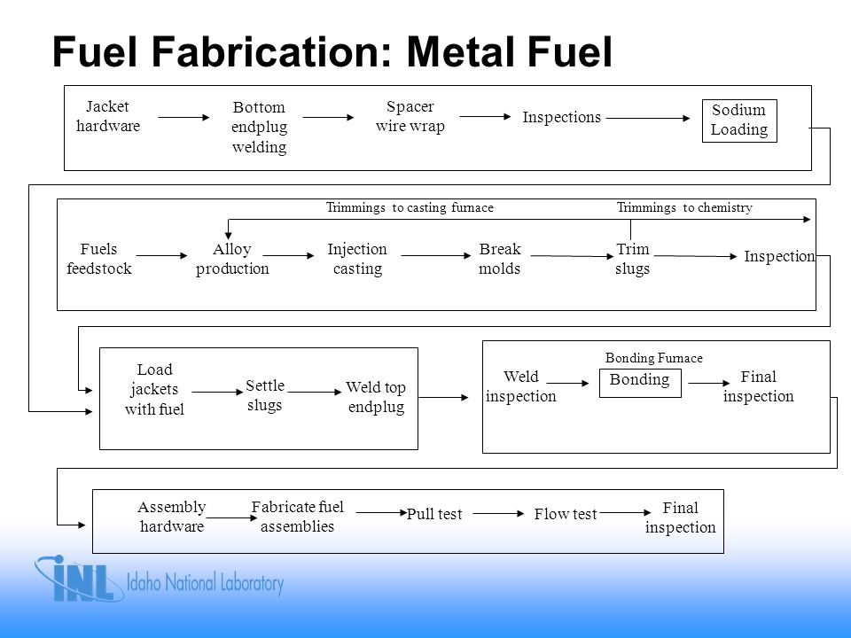 Fuel Fabrication: Metal Fuel