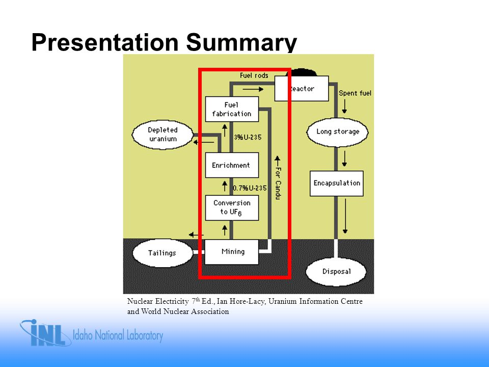 Presentation Summary Nuclear Electricity 7th Ed., Ian Hore-Lacy, Uranium Information Centre and World Nuclear Association.