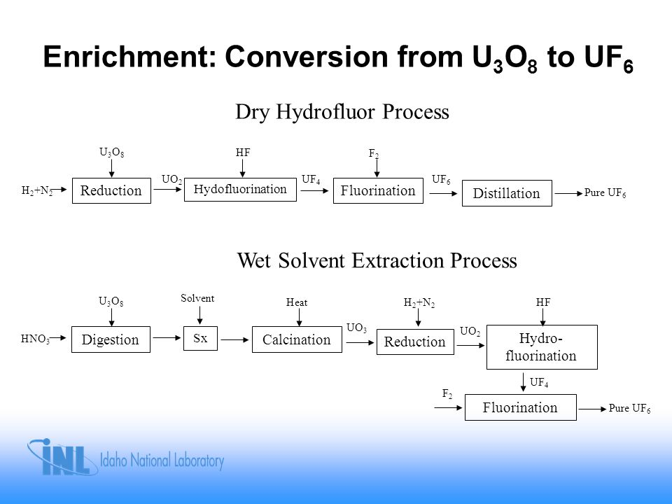 Enrichment: Conversion from U3O8 to UF6
