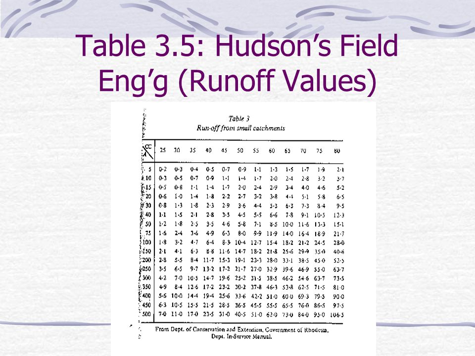 Table 3.5: Hudson's Field Eng'g (Runoff Values)