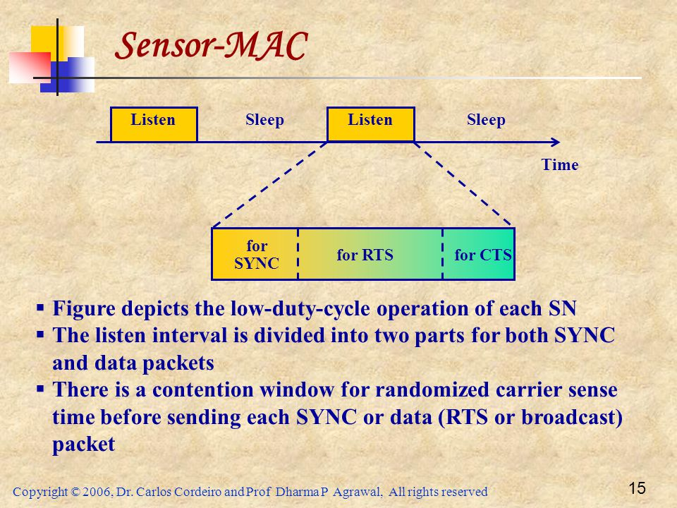 Sensor-MAC Figure depicts the low-duty-cycle operation of each SN