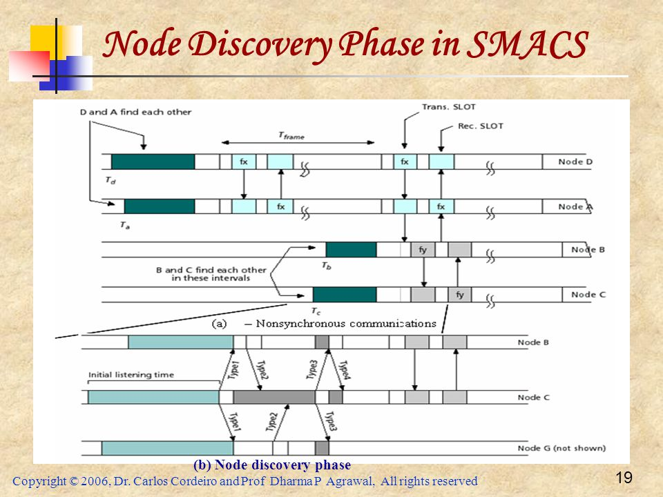 Node Discovery Phase in SMACS