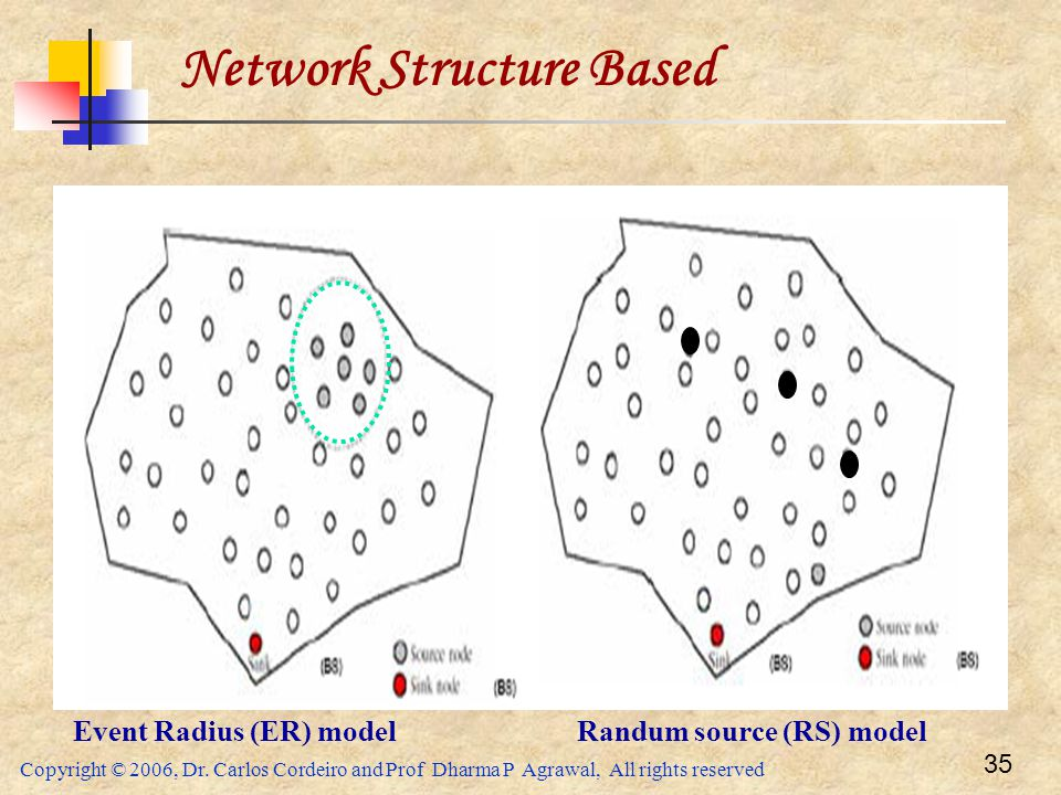 Network Structure Based