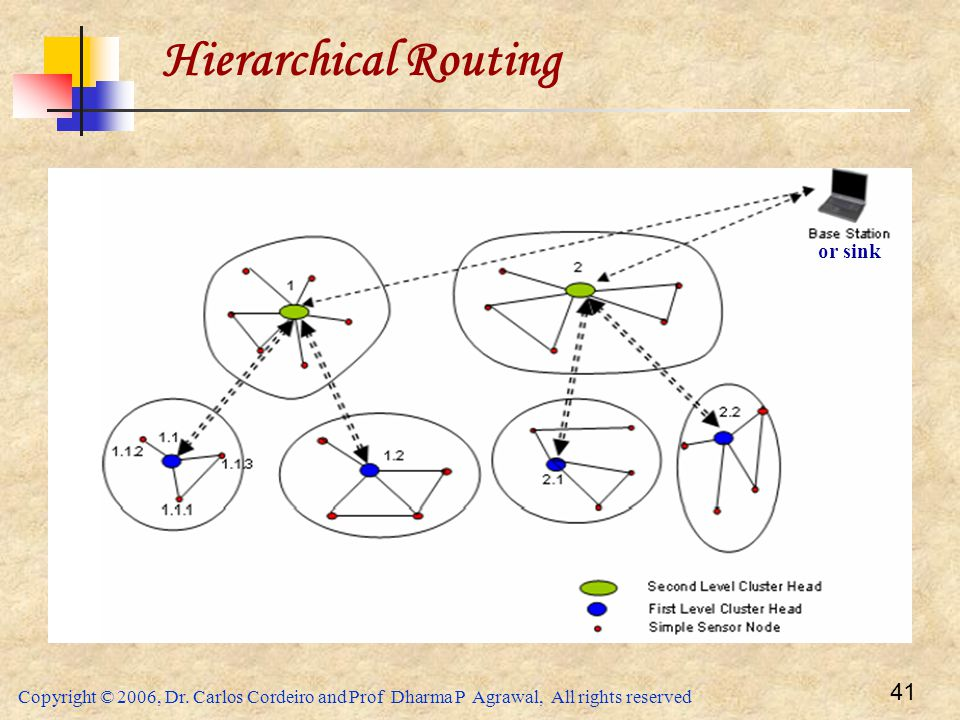 Hierarchical Routing or sink