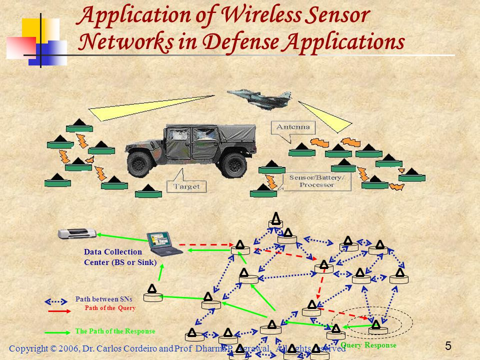 Application of Wireless Sensor Networks in Defense Applications