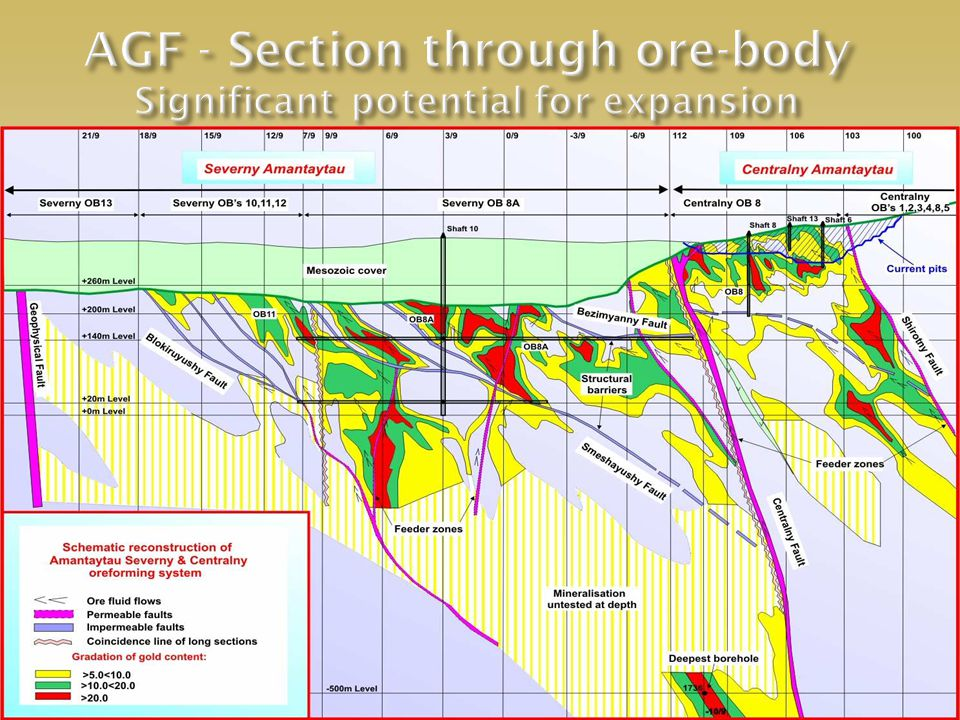 AGF: Further Exploration Potential