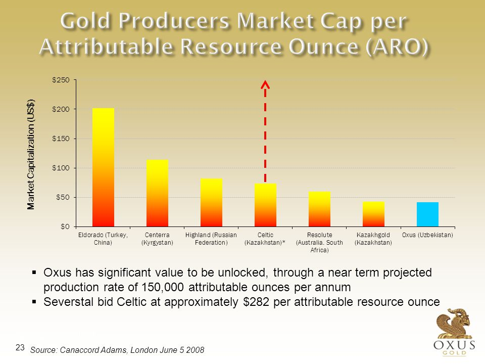 Why invest in Oxus Gold Undervalued compared to peer group