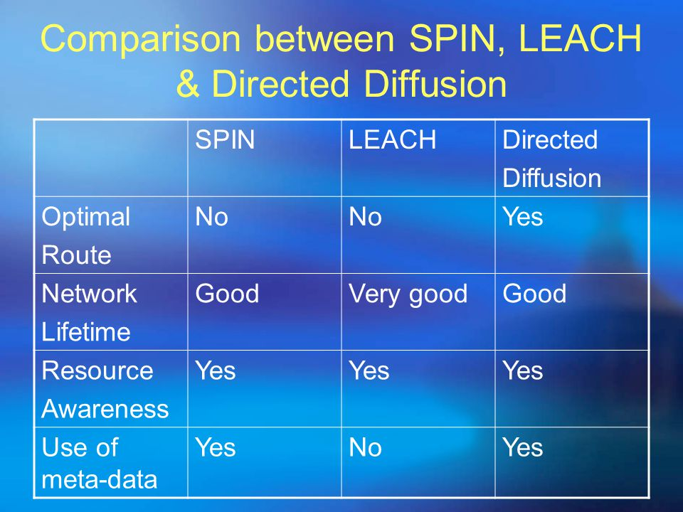 Comparison between SPIN, LEACH & Directed Diffusion
