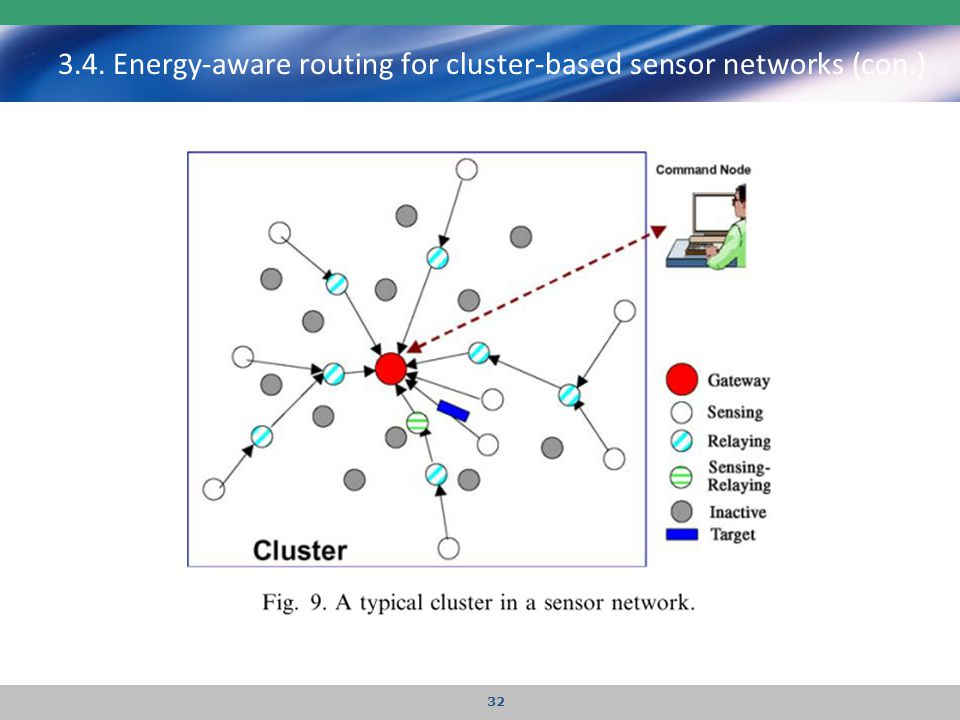 3.4. Energy-aware routing for cluster-based sensor networks (con.)
