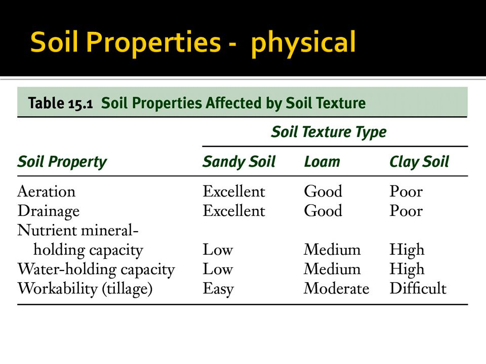 Soil Properties - physical