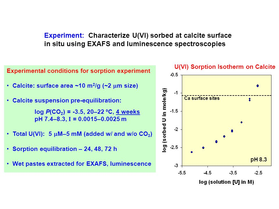 Experiment: Characterize U(VI) sorbed at calcite surface in situ using EXAFS and luminescence spectroscopies