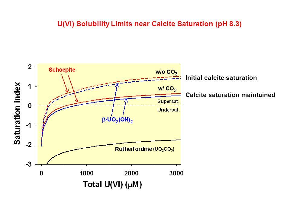 U(VI) Solubility Limits near Calcite Saturation (pH 8.3)