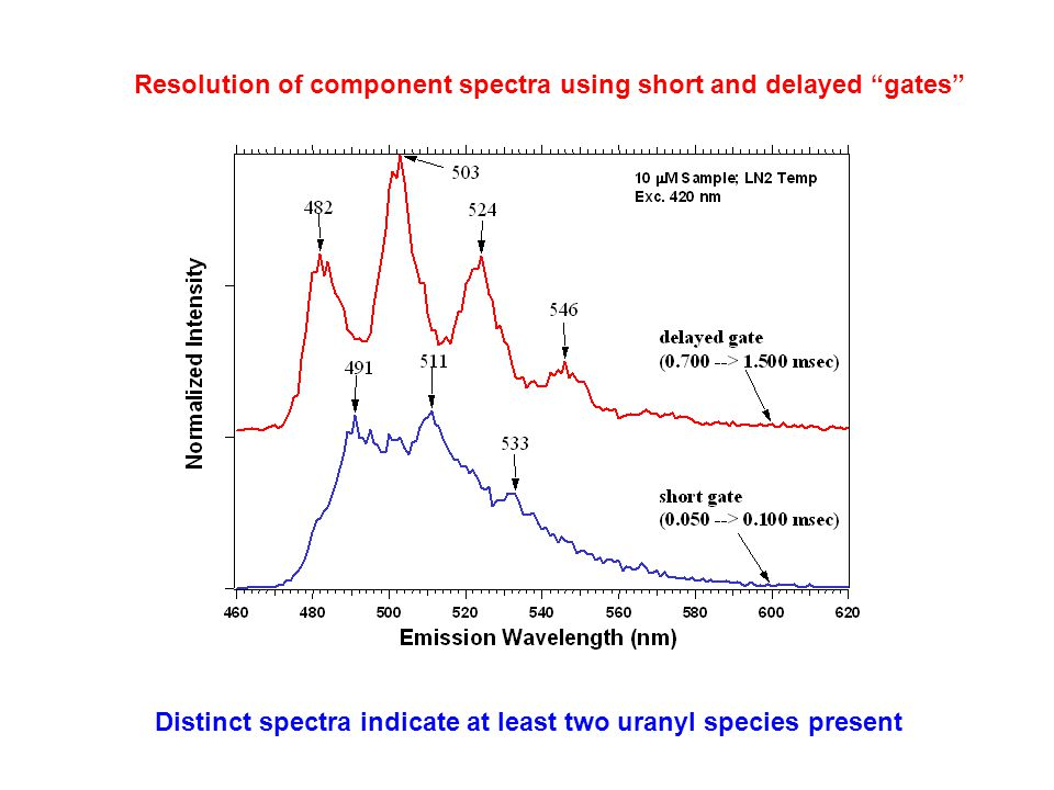 Resolution of component spectra using short and delayed gates