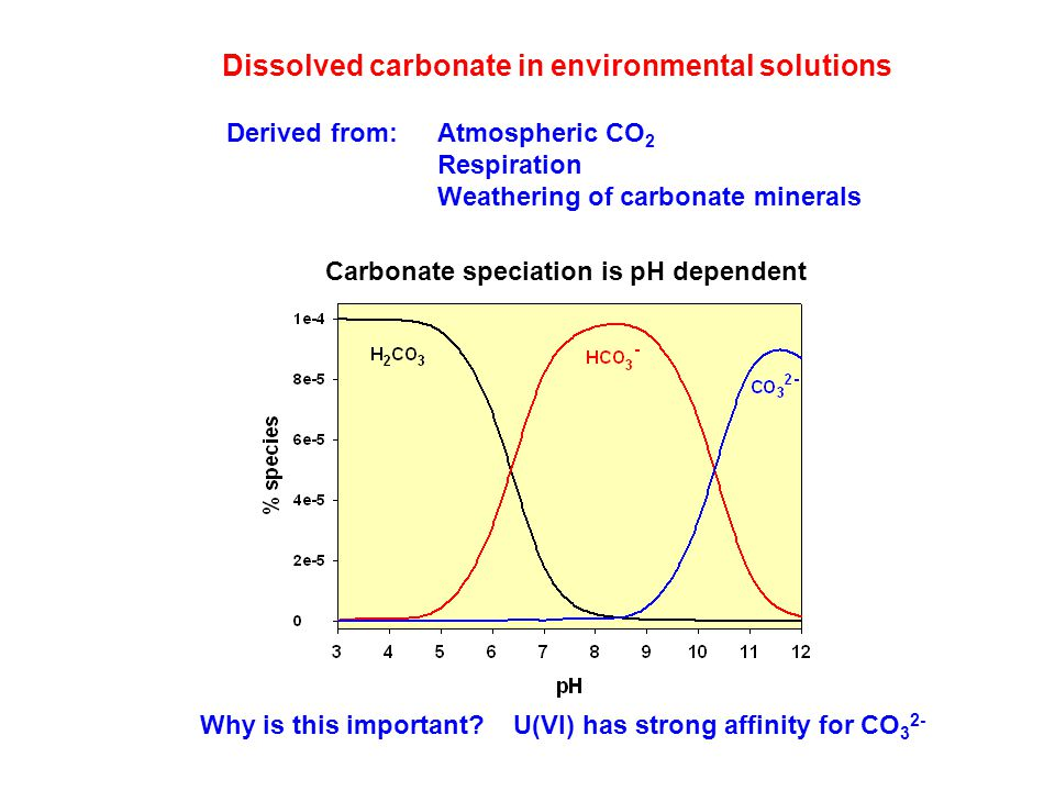 Dissolved carbonate in environmental solutions