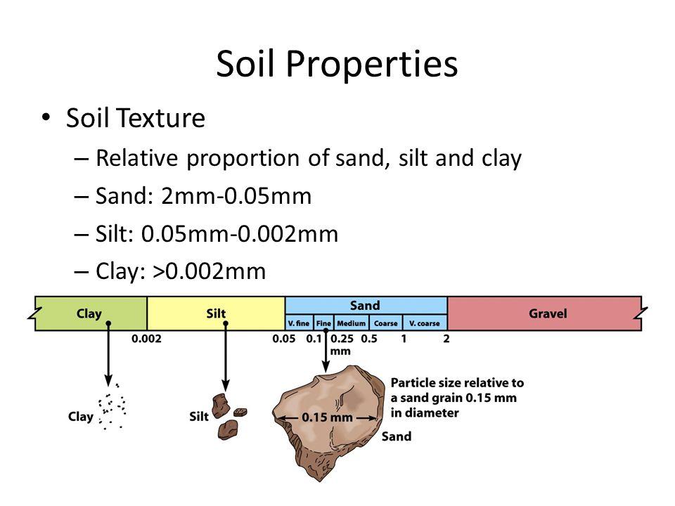 Soil Properties Soil Texture
