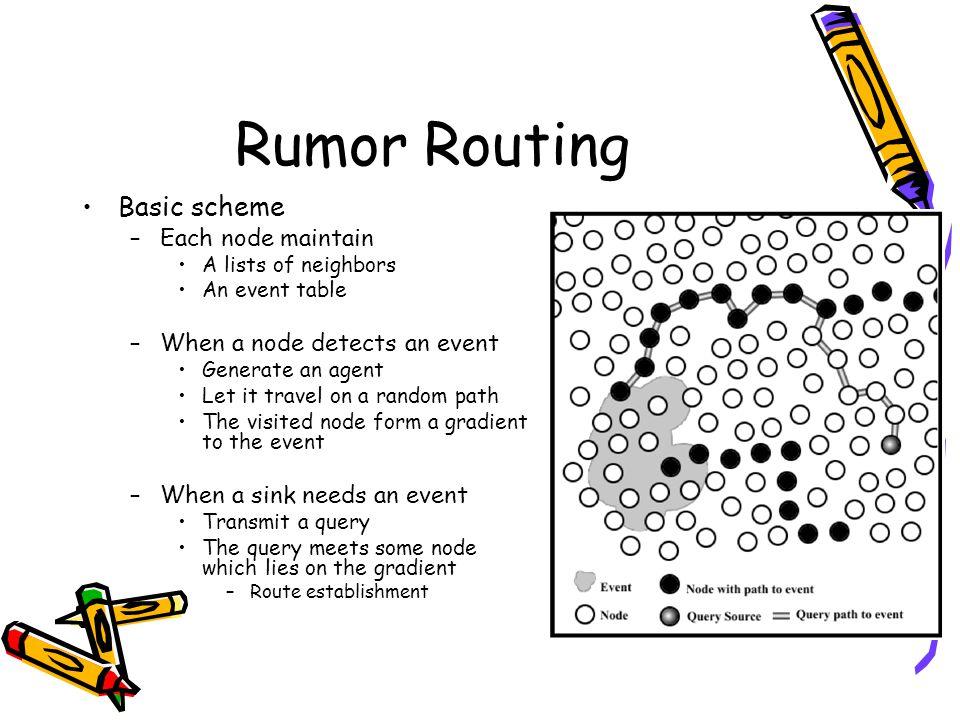 Rumor Routing Basic scheme Each node maintain