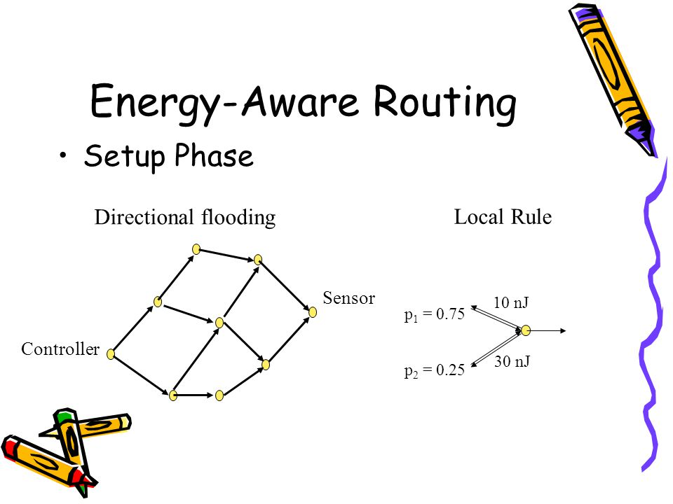 Energy-Aware Routing Setup Phase Directional flooding Local Rule