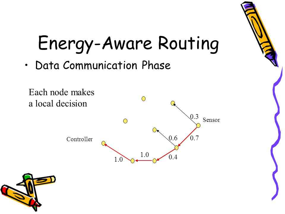 Energy-Aware Routing Data Communication Phase