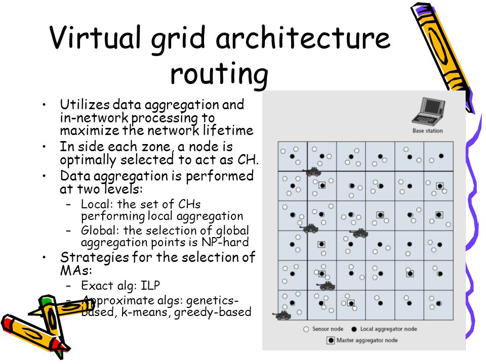 Virtual grid architecture routing