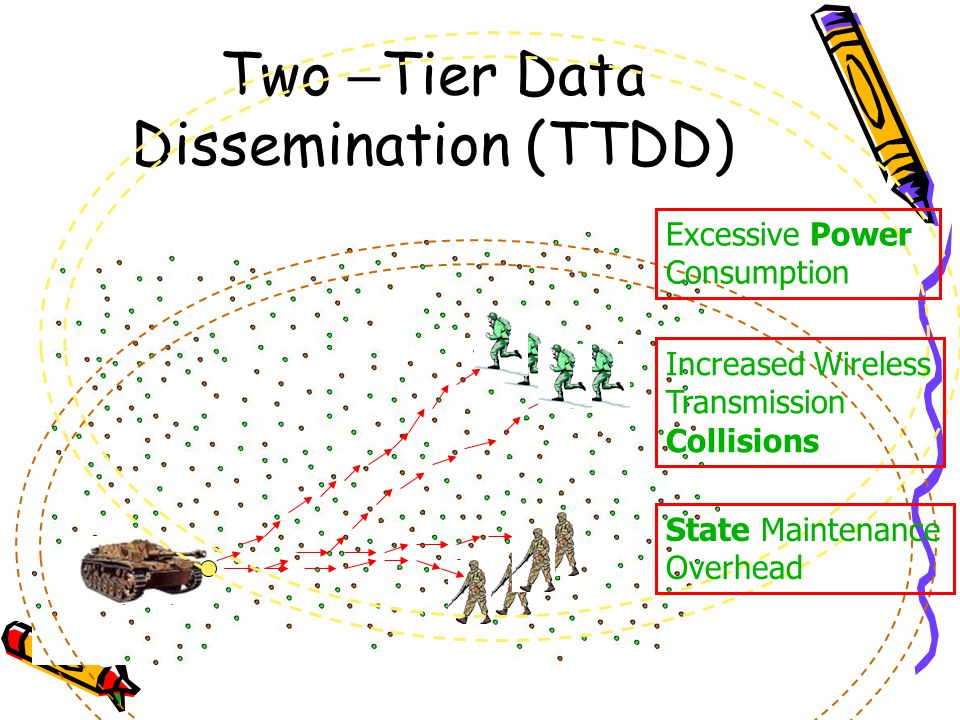 Two –Tier Data Dissemination (TTDD)