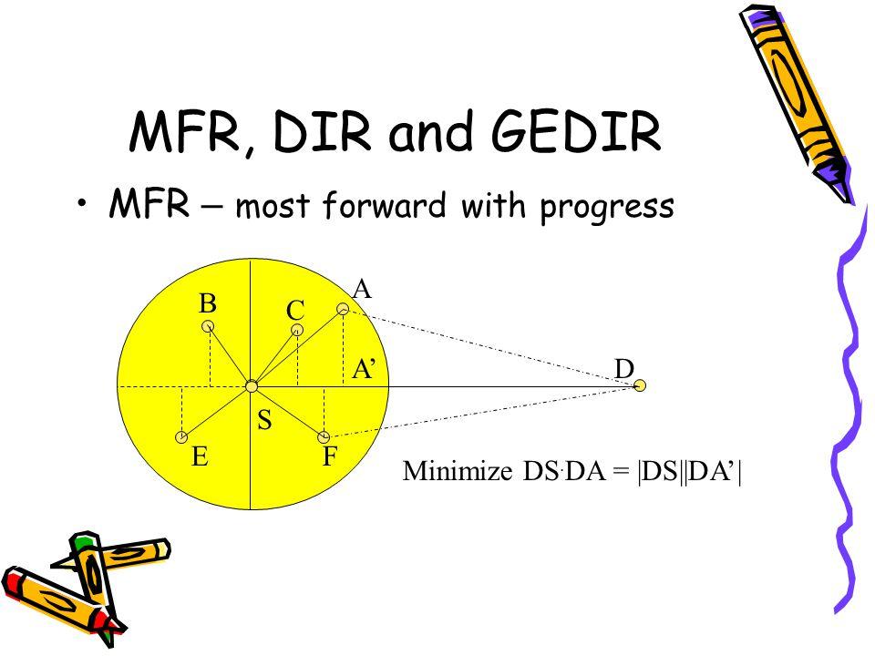 MFR, DIR and GEDIR MFR – most forward with progress A B C A' D S E F