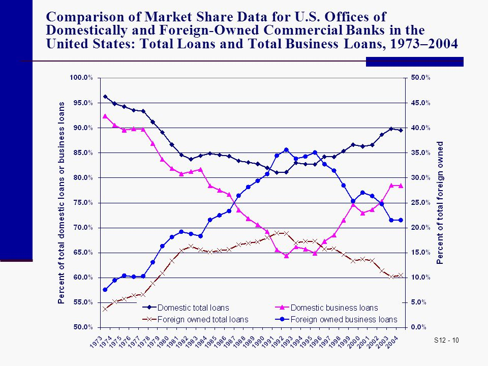 Comparison of Market Share Data for U. S