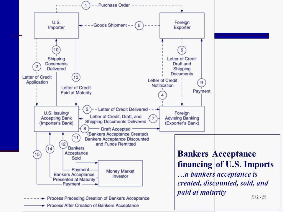 Bankers Acceptance financing of U. S