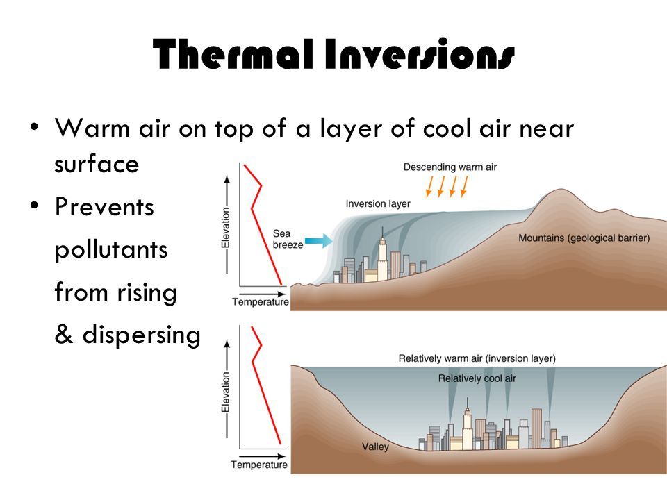 Thermal Inversions Warm air on top of a layer of cool air near surface