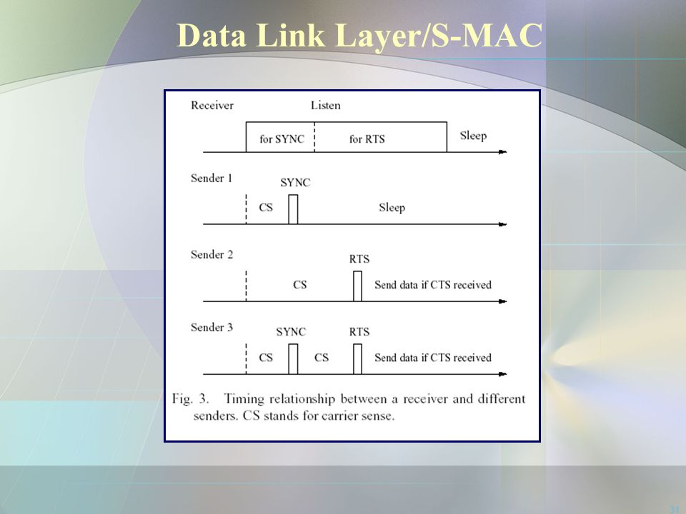 Data Link Layer/S-MAC