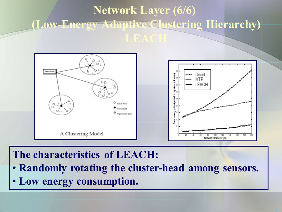 Network Layer (6/6) (Low-Energy Adaptive Clustering Hierarchy) LEACH